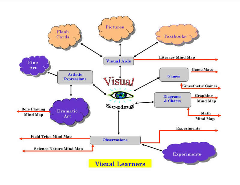 characteristics of visual learners revolutionary paideia 10 characteristics of visual learners