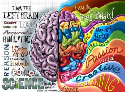 Right-Brain Learners